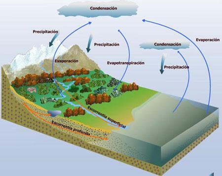 external image ciclo-del-agua.jpg